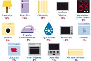 consumo electrodometicos