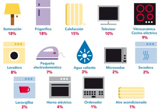 Lee más sobre el artículo Electrodomésticos que menos consumen